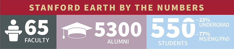 Stanford Earth population infographic