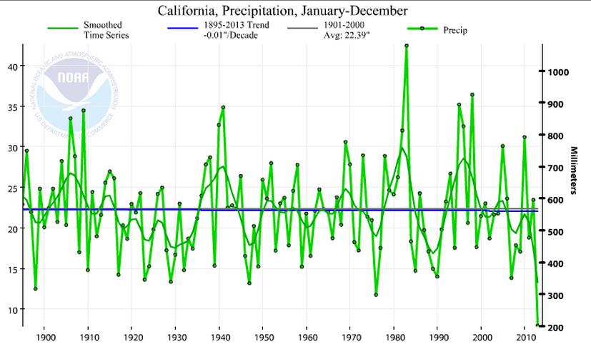 Graph of California's precipitation levels