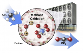 methane to carbon dioxide
